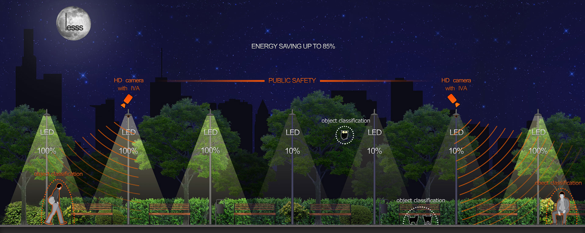 LESSs - Lighting Energy Saving Security Solution